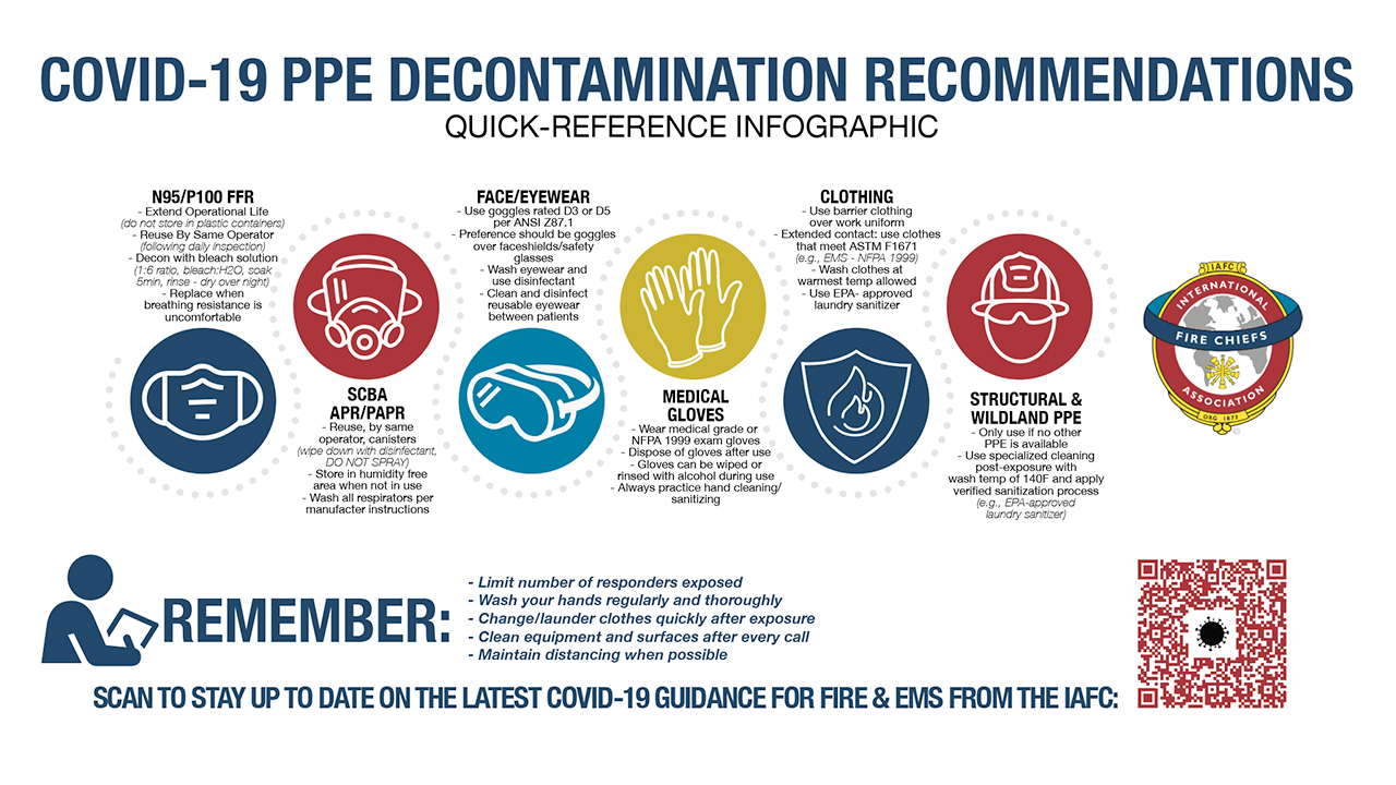 COVID-19 PPE Decontamination Recommendations infographic