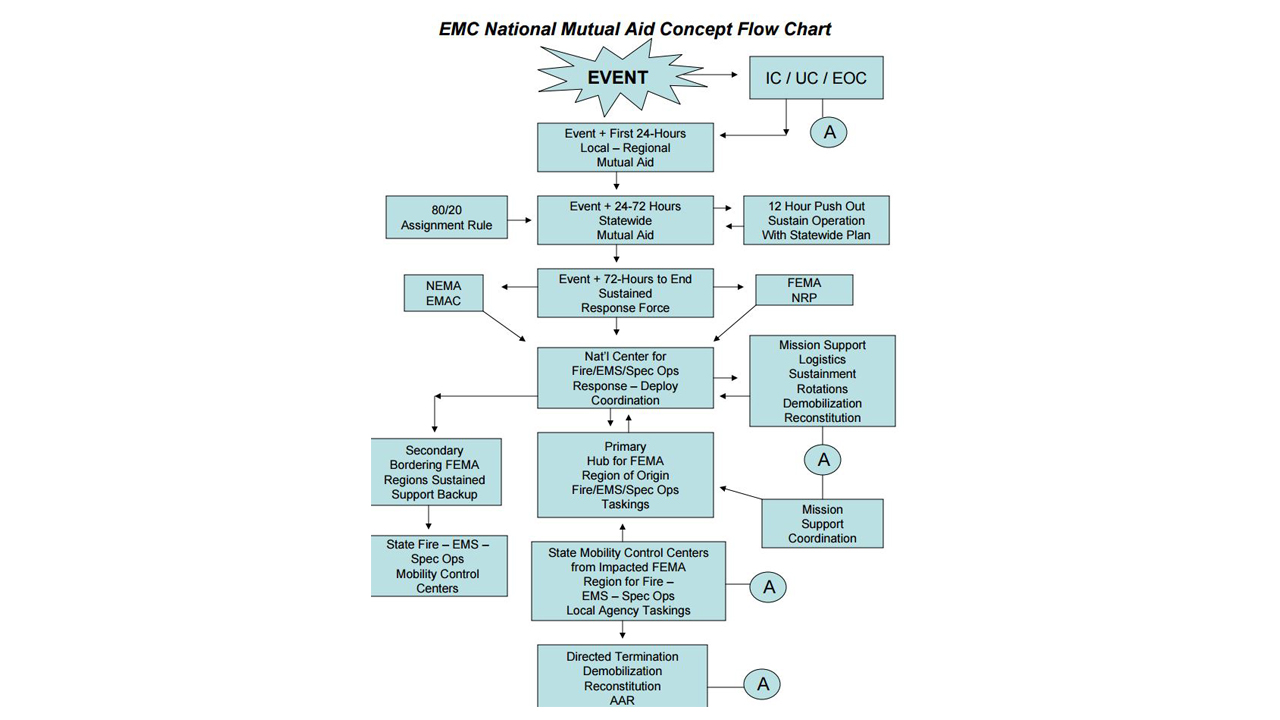 emc national mutual aid concept flow chart - Concept Of Flow Chart