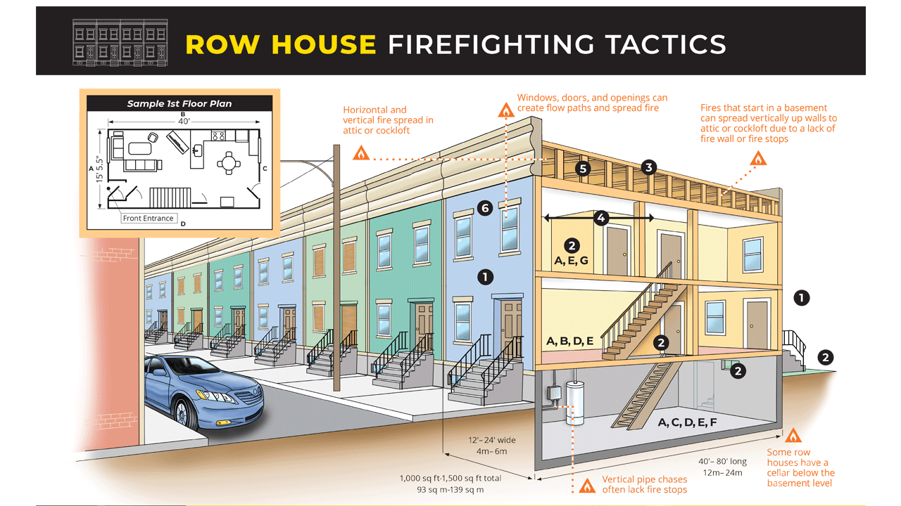 Row House Firefighting