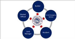 How Community Wildfire Readiness Works