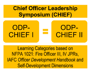 Chief Officer Leadership Symposium (CHIEF)